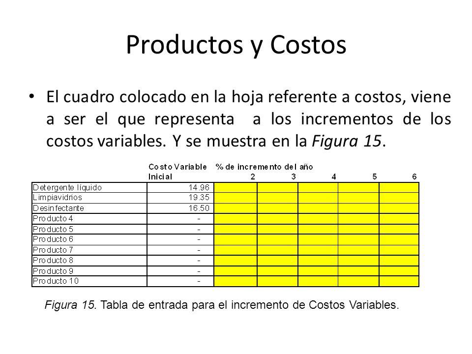 Productos y Costos El cuadro colocado en la hoja referente a costos, viene a ser el que representa a los incrementos de los costos variables. Y se mue