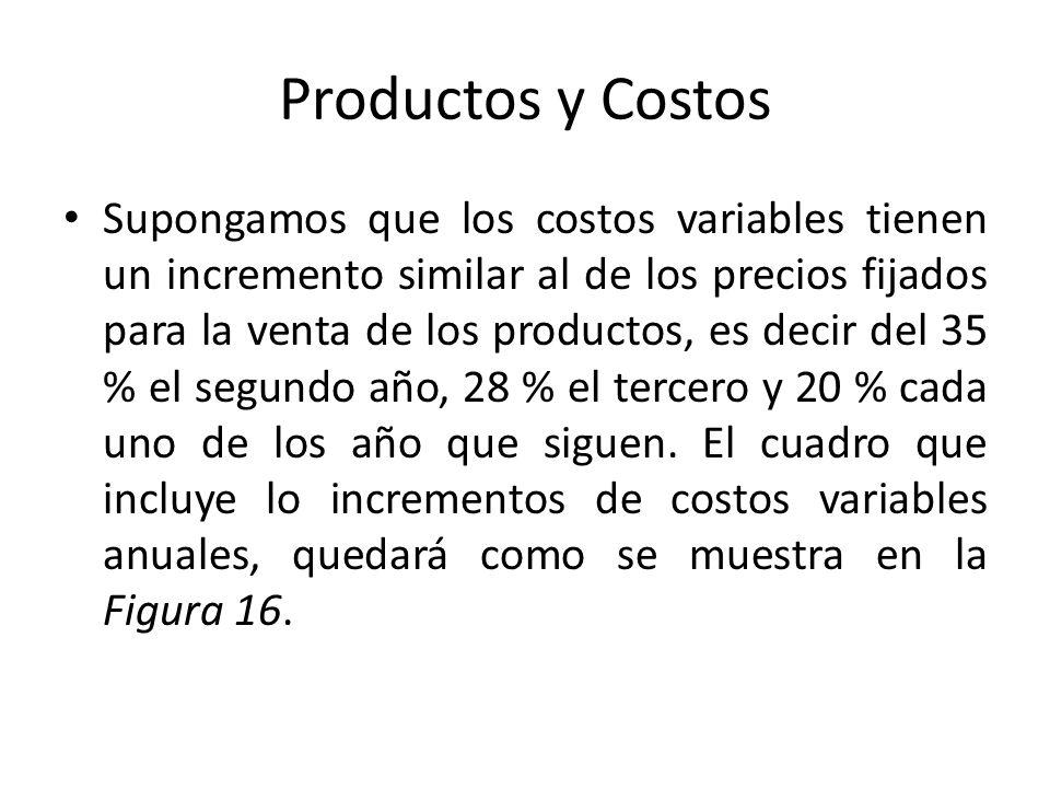 Productos y Costos Supongamos que los costos variables tienen un incremento similar al de los precios fijados para la venta de los productos, es decir