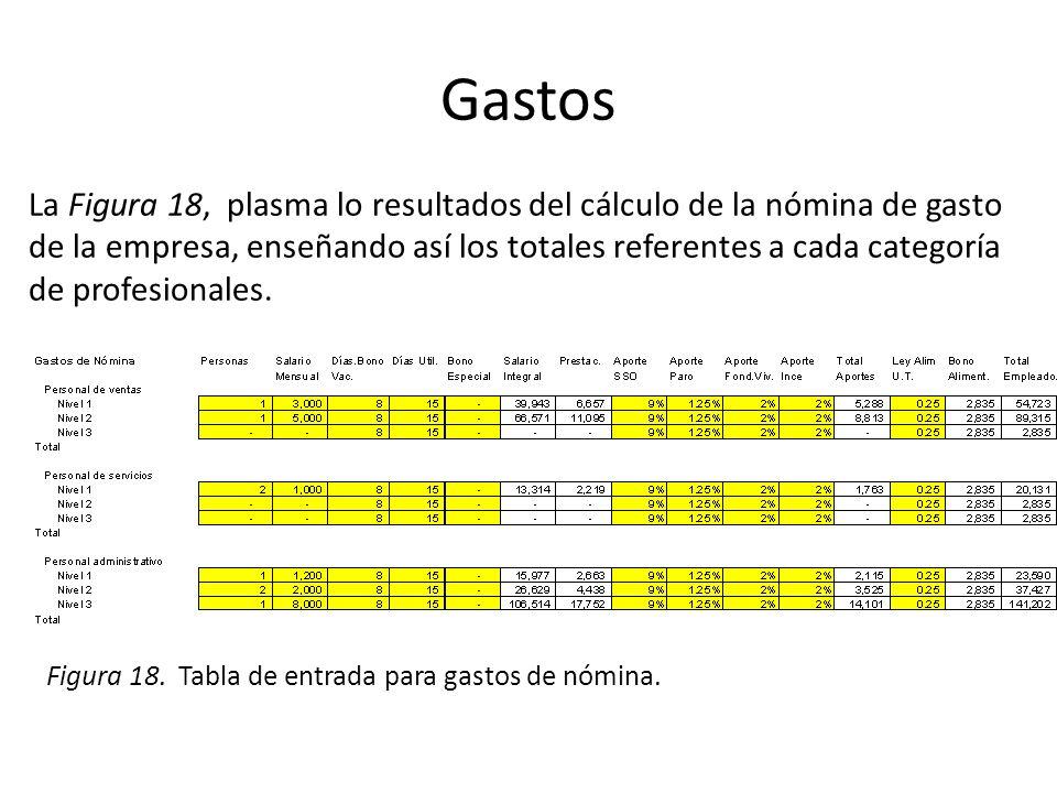 Gastos La Figura 18, plasma lo resultados del cálculo de la nómina de gasto de la empresa, enseñando así los totales referentes a cada categoría de pr