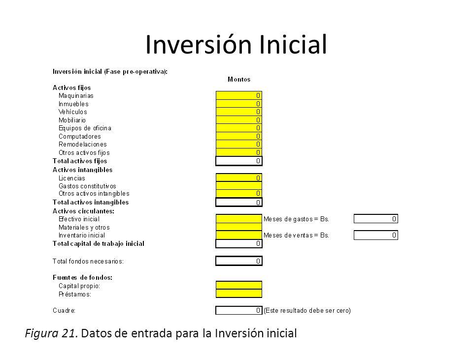 Inversión Inicial Figura 21. Datos de entrada para la Inversión inicial