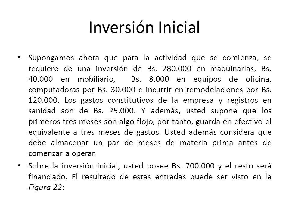 Inversión Inicial Supongamos ahora que para la actividad que se comienza, se requiere de una inversión de Bs. 280.000 en maquinarias, Bs. 40.000 en mo
