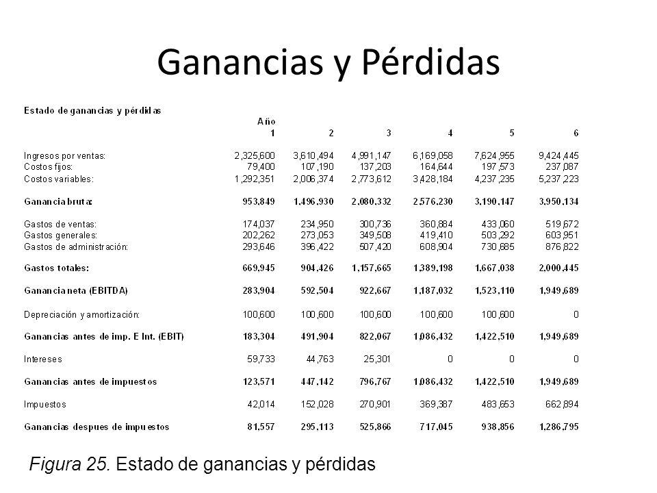 Ganancias y Pérdidas Figura 25. Estado de ganancias y pérdidas