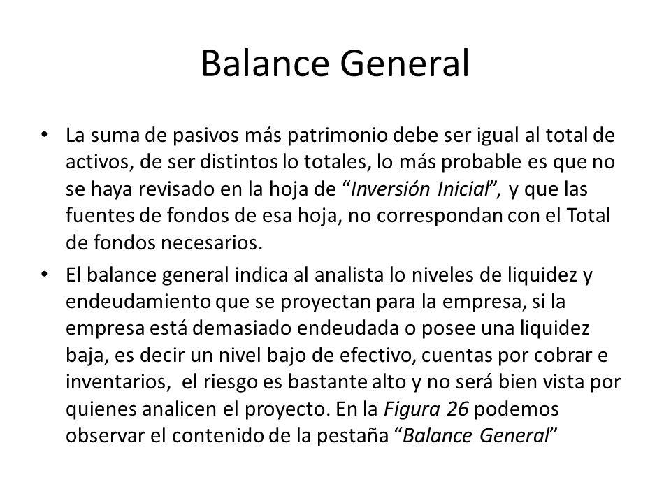 Balance General La suma de pasivos más patrimonio debe ser igual al total de activos, de ser distintos lo totales, lo más probable es que no se haya r