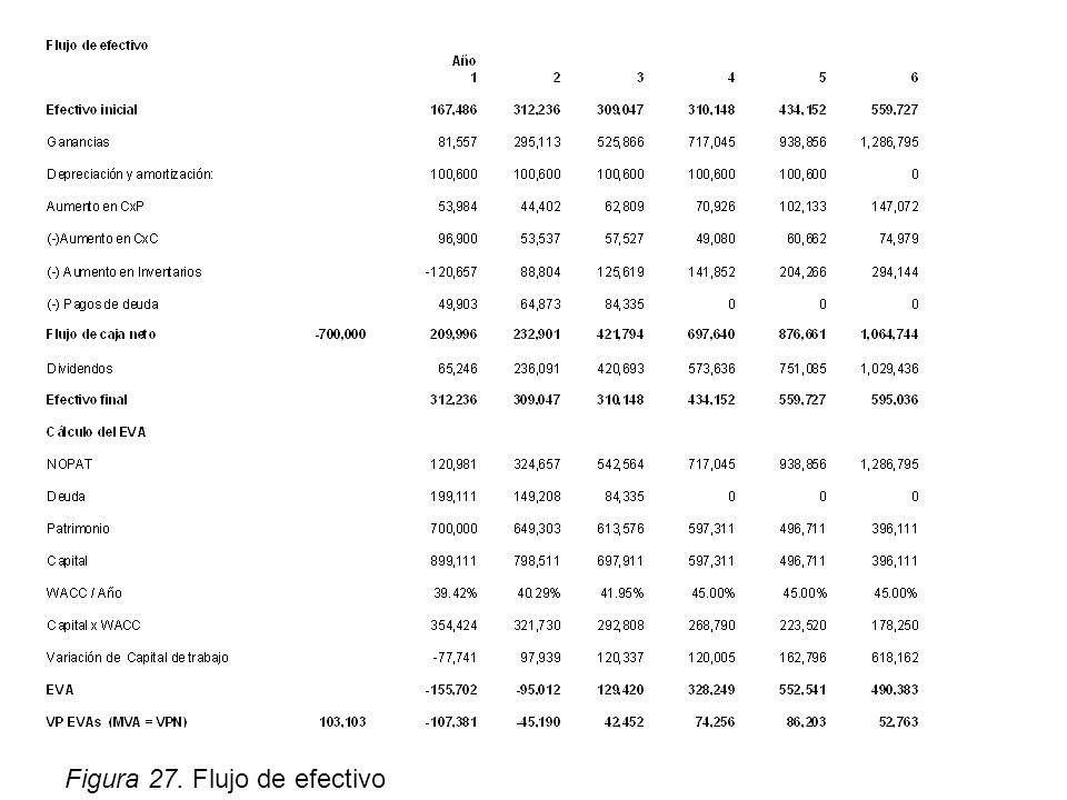 Figura 27. Flujo de efectivo