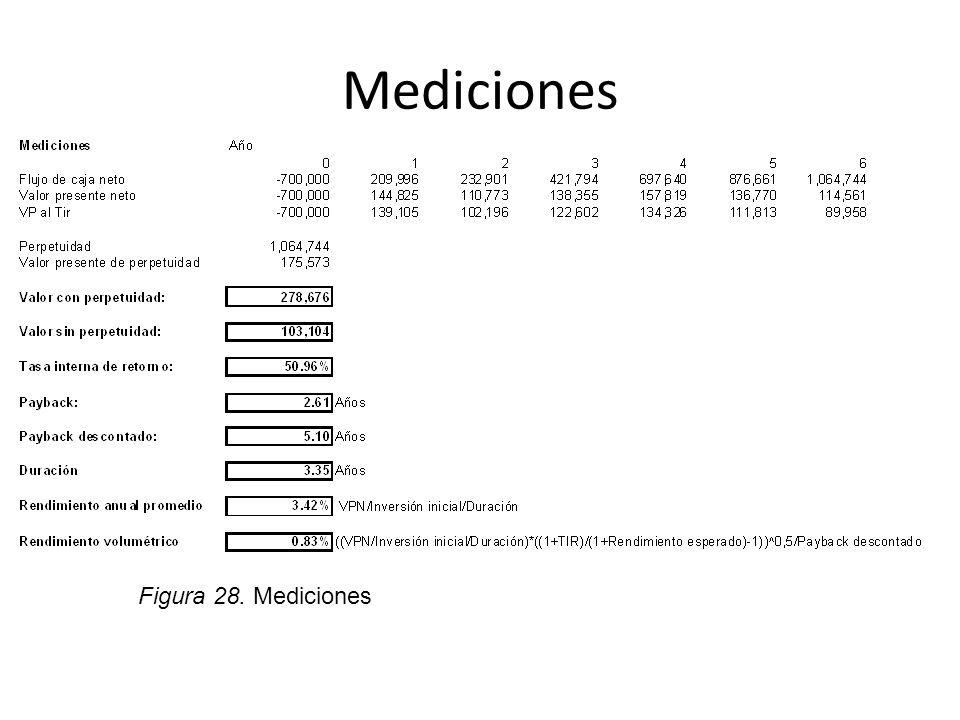 Mediciones Figura 28. Mediciones