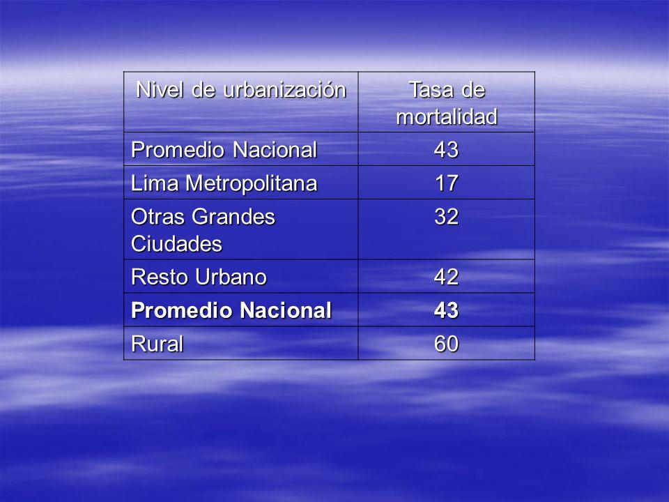 Nivel de urbanización Tasa de mortalidad Promedio Nacional 43 Lima Metropolitana 17 Otras Grandes Ciudades 32 Resto Urbano 42 Promedio Nacional 43 Rur