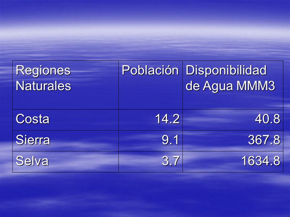 Regiones Naturales Población Disponibilidad de Agua MMM3 Costa14.240.8 Sierra9.1367.8 Selva3.71634.8