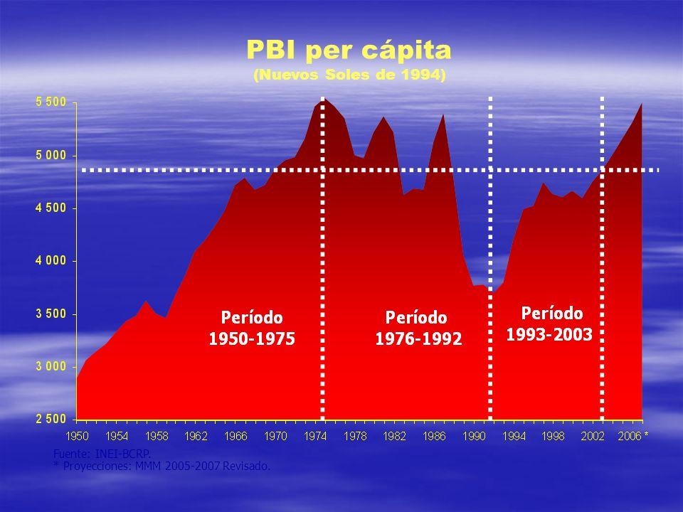 PBI per cápita (Nuevos Soles de 1994) Fuente: INEI-BCRP. * Proyecciones: MMM 2005-2007 Revisado.