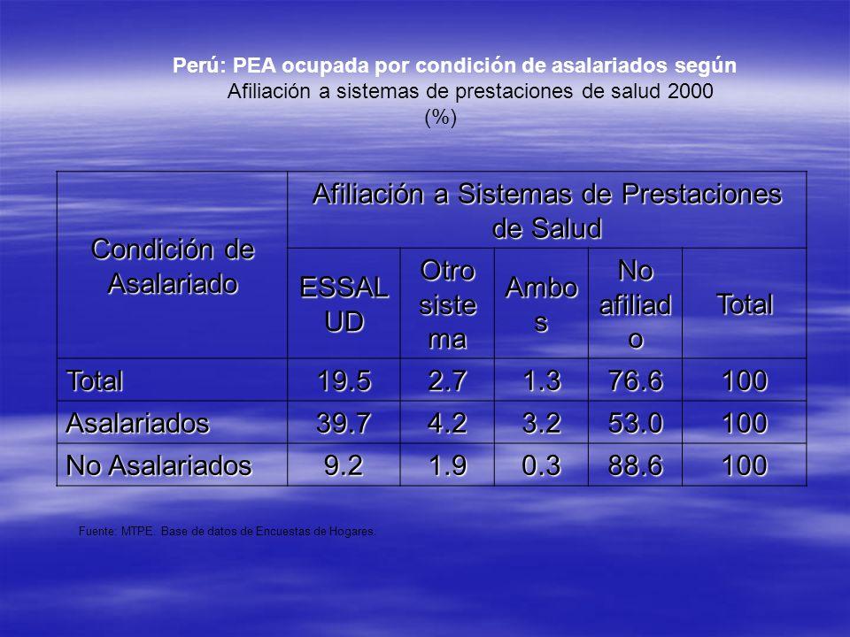 Perú: PEA ocupada por condición de asalariados según Afiliación a sistemas de prestaciones de salud 2000 (%) Condición de Asalariado Afiliación a Sist