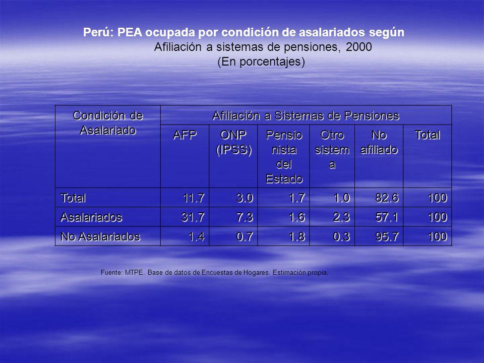 Perú: PEA ocupada por condición de asalariados según Afiliación a sistemas de pensiones, 2000 (En porcentajes) Condición de Asalariado Afiliación a Si