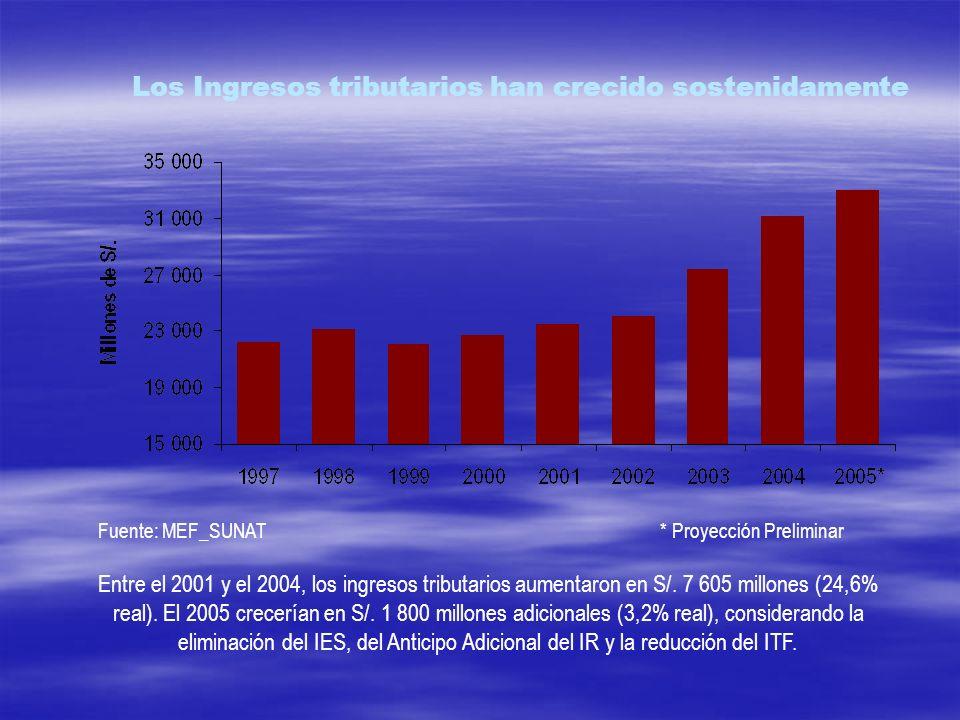Los Ingresos tributarios han crecido sostenidamente Fuente: MEF_SUNAT * Proyección Preliminar Entre el 2001 y el 2004, los ingresos tributarios aument
