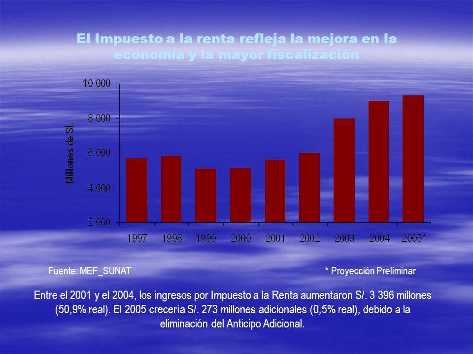 El Impuesto a la renta refleja la mejora en la economía y la mayor fiscalización Entre el 2001 y el 2004, los ingresos por Impuesto a la Renta aumenta