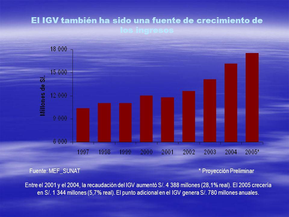 El IGV también ha sido una fuente de crecimiento de los ingresos Entre el 2001 y el 2004, la recaudación del IGV aumentó S/. 4 388 millones (28,1% rea
