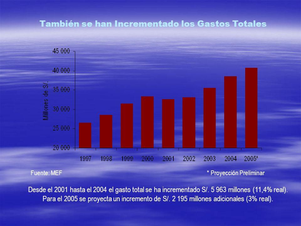 También se han Incrementado los Gastos Totales Desde el 2001 hasta el 2004 el gasto total se ha incrementado S/. 5 963 millones (11,4% real). Para el