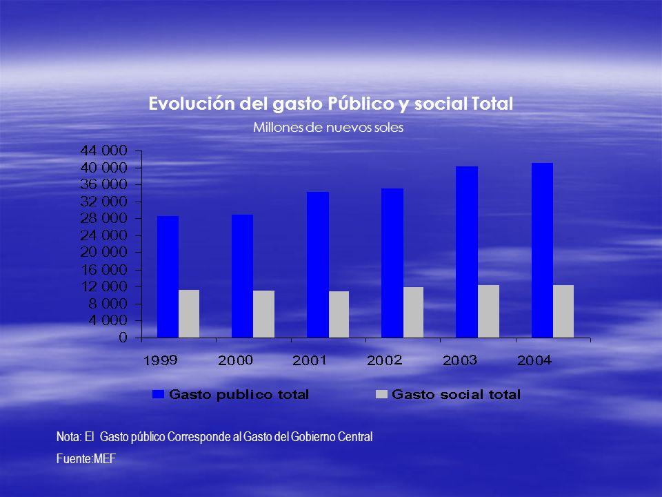 Evolución del gasto Público y social Total Millones de nuevos soles Fuente:MEF Nota: El Gasto público Corresponde al Gasto del Gobierno Central