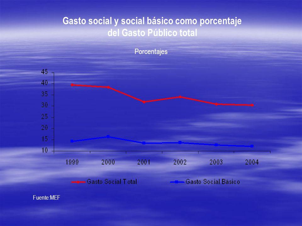 Gasto social y social básico como porcentaje del Gasto Público total Fuente:MEF Porcentajes