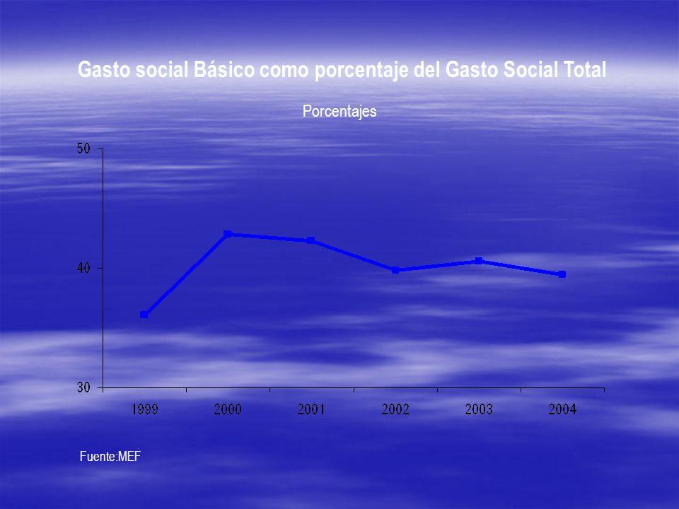 Gasto social Básico como porcentaje del Gasto Social Total Fuente:MEF Porcentajes