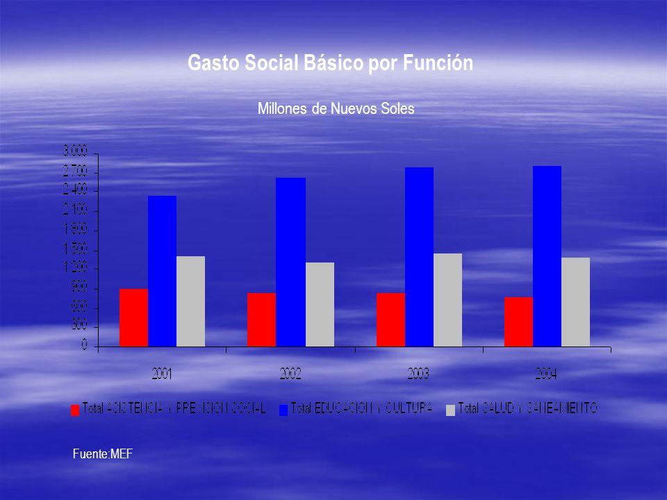 Gasto Social Básico por Función Millones de Nuevos Soles Fuente:MEF