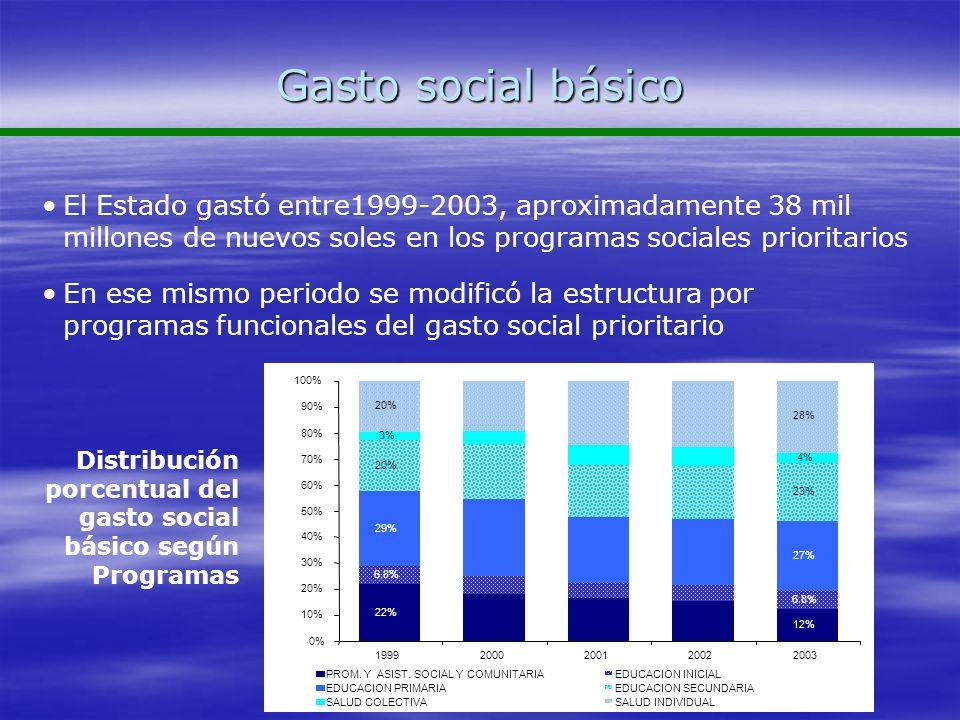 Gasto social básico El Estado gastó entre1999-2003, aproximadamente 38 mil millones de nuevos soles en los programas sociales prioritarios En ese mism
