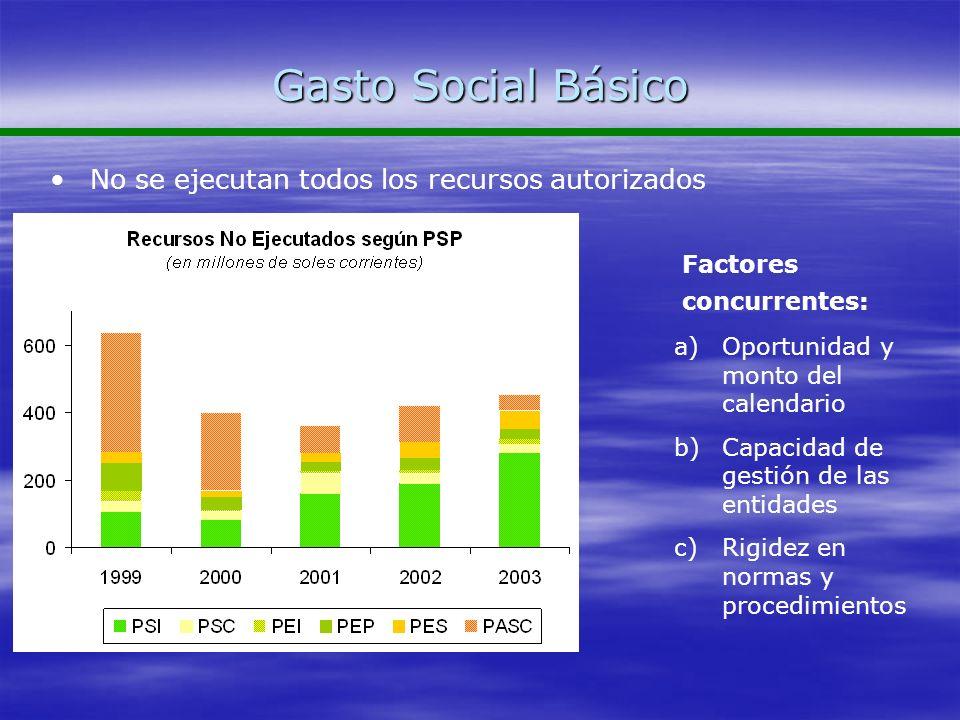 Gasto Social Básico No se ejecutan todos los recursos autorizados a)Oportunidad y monto del calendario b)Capacidad de gestión de las entidades c)Rigid