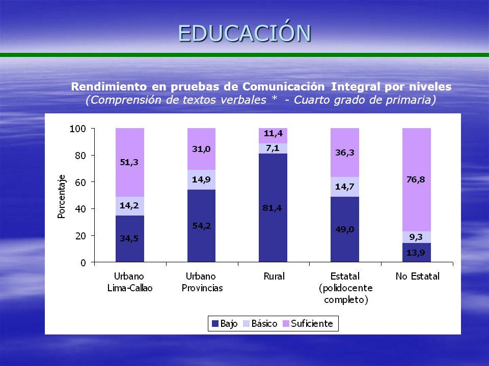 EDUCACIÓN Rendimiento en pruebas de Comunicación Integral por niveles (Comprensión de textos verbales * - Cuarto grado de primaria)
