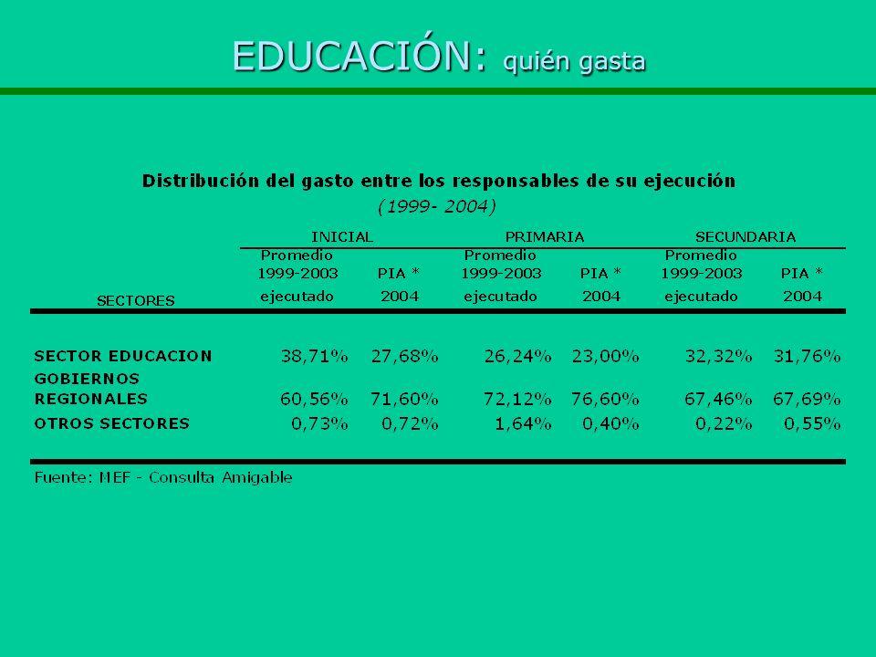 EDUCACIÓN: quién gasta