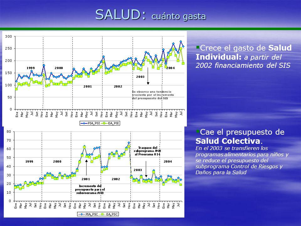 SALUD: cuánto gasta Crece el gasto de Salud Individual: a partir del 2002 financiamiento del SIS Cae el presupuesto de Salud Colectiva. En el 2003 se