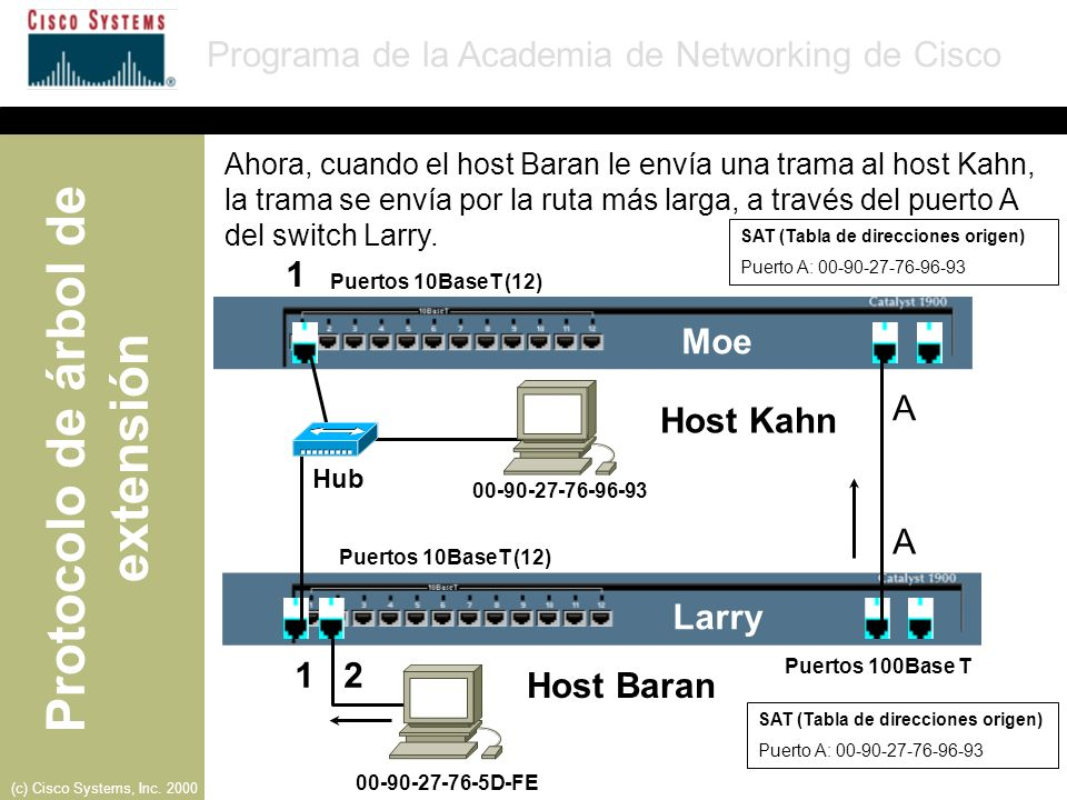 Protocolo de árbol de extensión Programa de la Academia de Networking de Cisco (c) Cisco Systems, Inc.