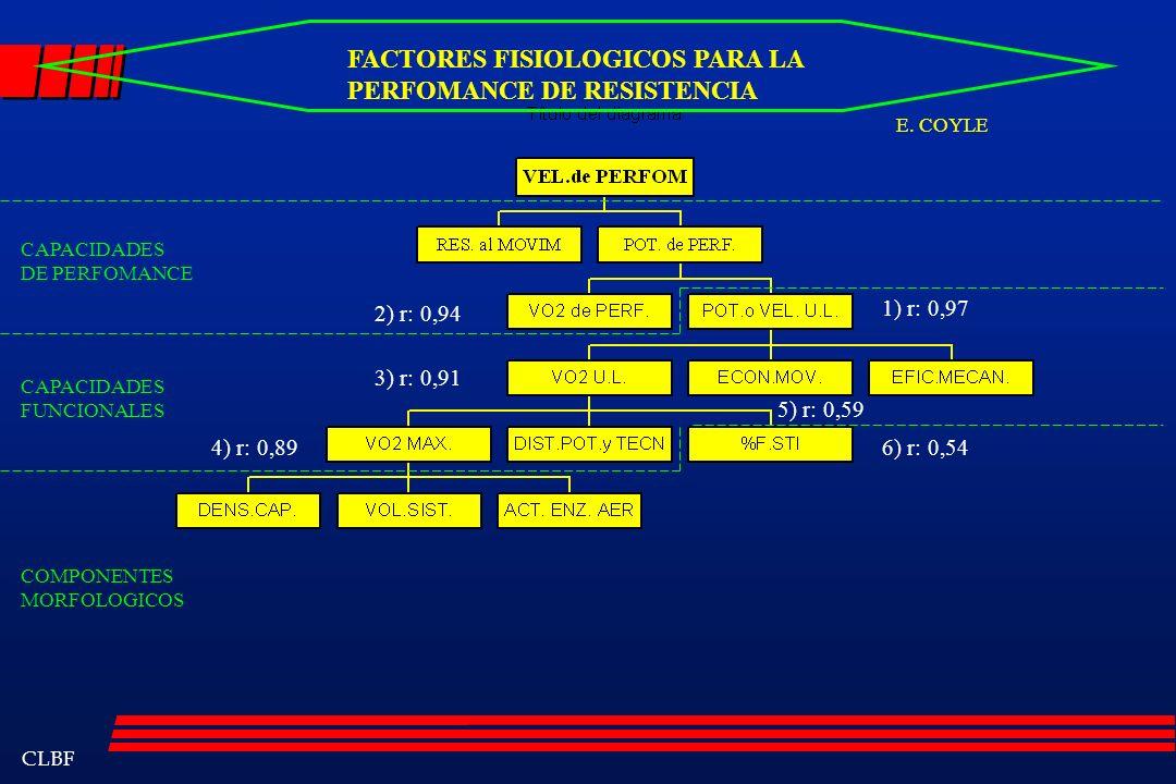 CLBF FACTORES FISIOLOGICOS PARA LA PERFOMANCE DE RESISTENCIA CAPACIDADES DE PERFOMANCE CAPACIDADES FUNCIONALES COMPONENTES MORFOLOGICOS 1) r: 0,97 2)