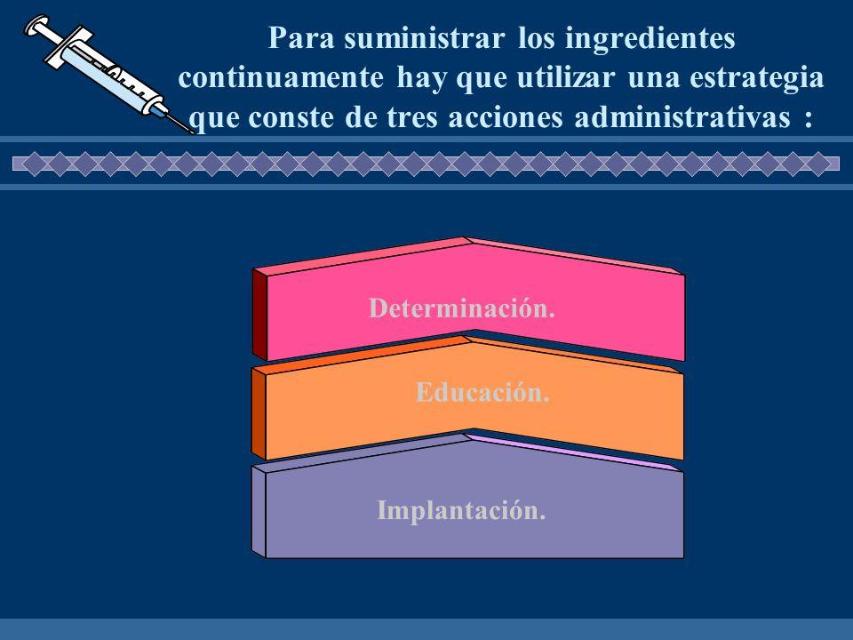 Para suministrar los ingredientes continuamente hay que utilizar una estrategia que conste de tres acciones administrativas : Determinación. Educación