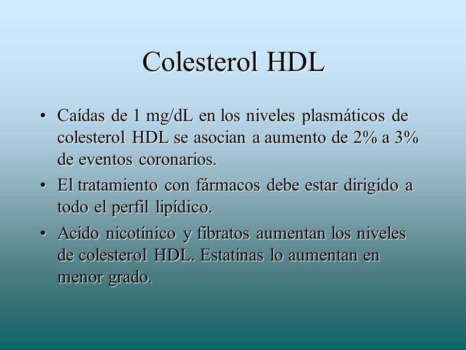 Colesterol HDL Caídas de 1 mg/dL en los niveles plasmáticos de colesterol HDL se asocian a aumento de 2% a 3% de eventos coronarios.Caídas de 1 mg/dL