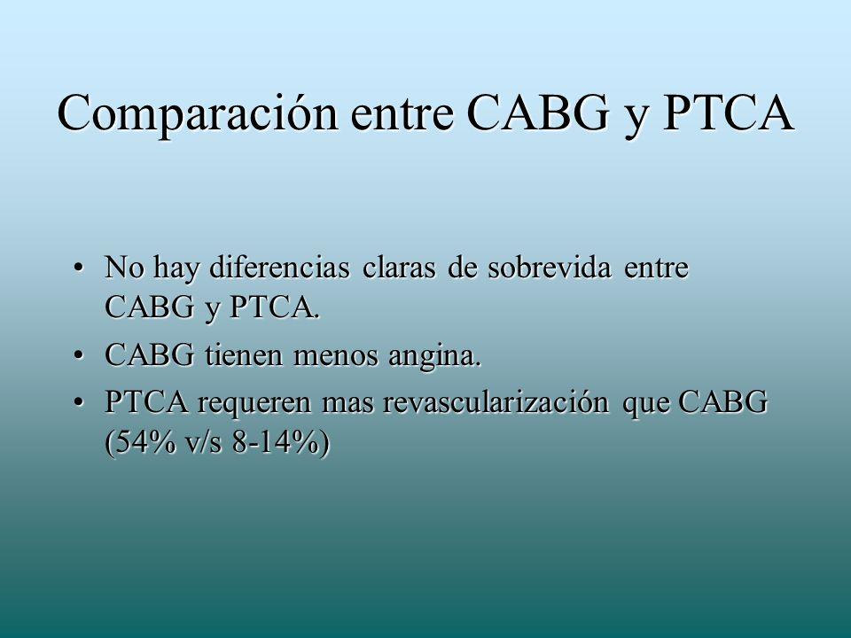Comparación entre CABG y PTCA No hay diferencias claras de sobrevida entre CABG y PTCA.No hay diferencias claras de sobrevida entre CABG y PTCA. CABG