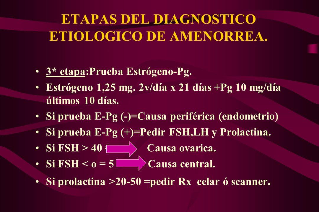 ETAPAS DEL DIAGNOSTICO ETIOLOGICO DE AMENORREA. 3* etapa:Prueba Estrógeno-Pg. Estrógeno 1,25 mg. 2v/día x 21 días +Pg 10 mg/día últimos 10 días. Si pr