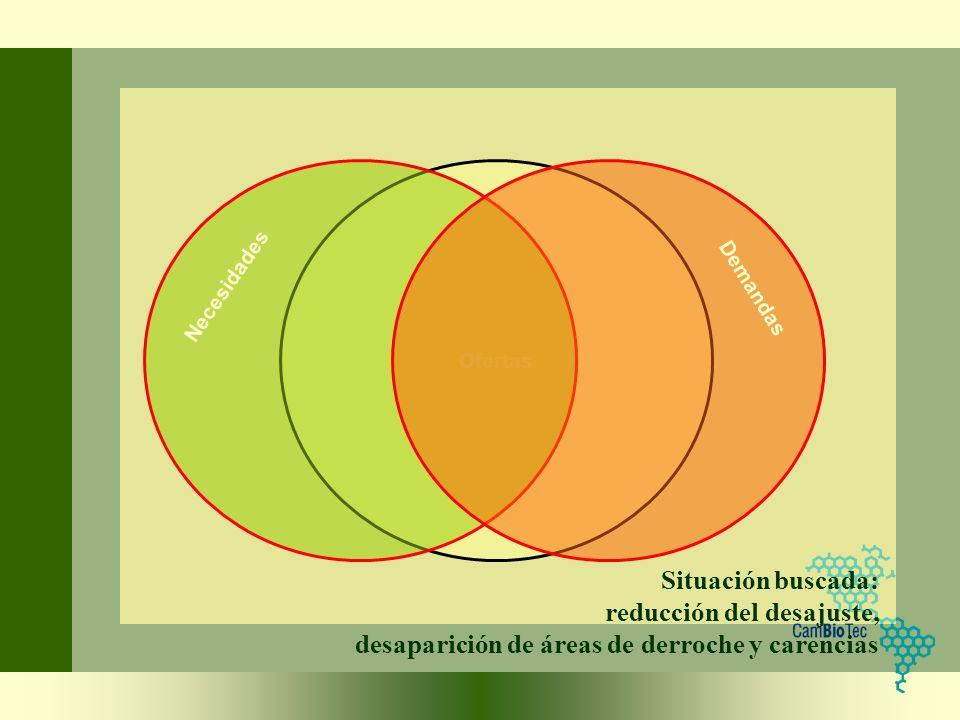 Situación buscada: reducción del desajuste, desaparición de áreas de derroche y carencias Ofertas Necesidades Demandas