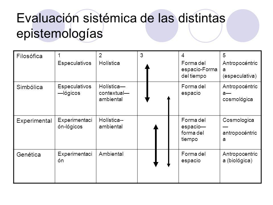 Evaluación sistémica de las distintas epistemologías Filosófica 1 Especulativos 2 Holística 34 Forma del espacio-Forma del tiempo 5 Antropocéntric a (