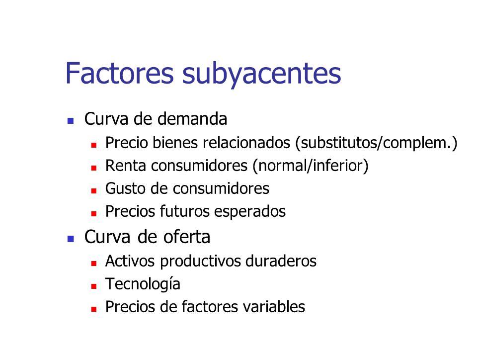 Factores subyacentes Curva de demanda Precio bienes relacionados (substitutos/complem.) Renta consumidores (normal/inferior) Gusto de consumidores Pre