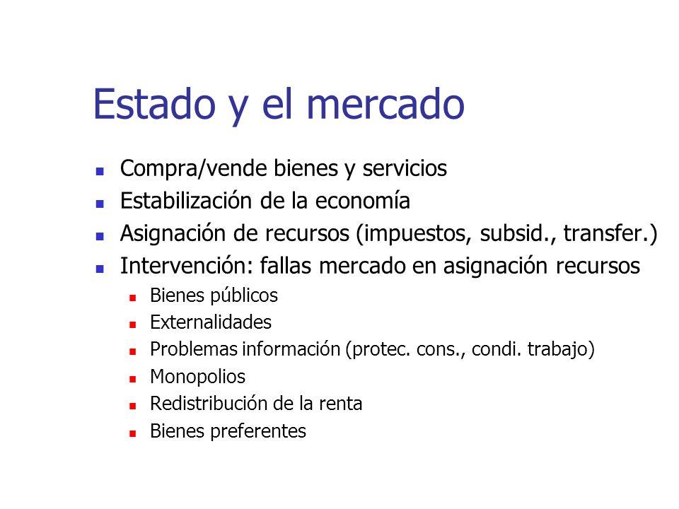 Estado y el mercado Compra/vende bienes y servicios Estabilización de la economía Asignación de recursos (impuestos, subsid., transfer.) Intervención: