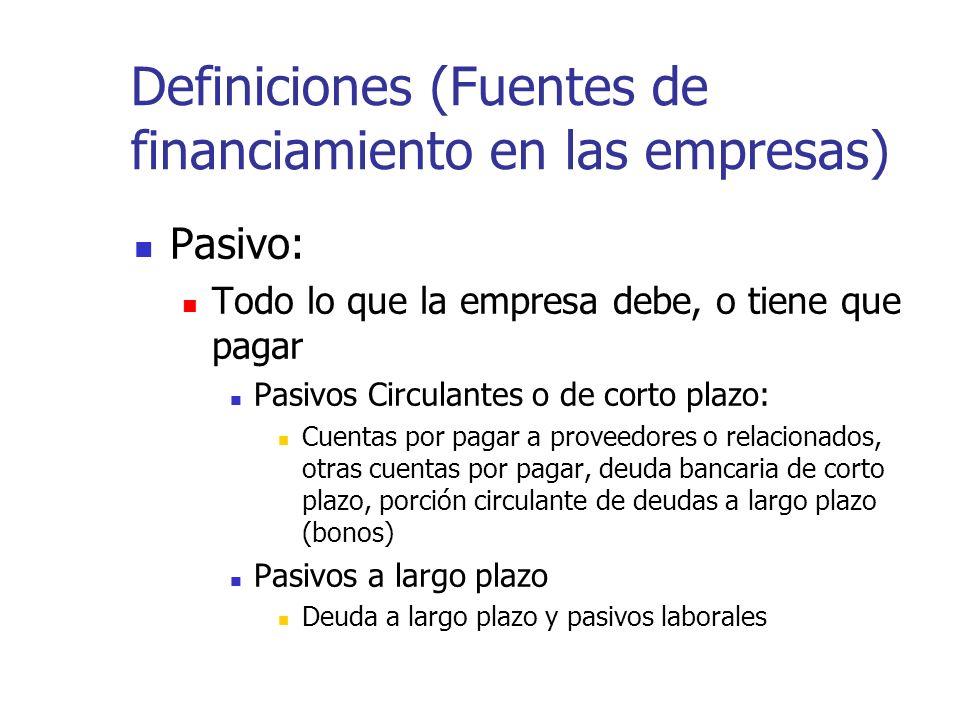 Definiciones (Fuentes de financiamiento en las empresas) Pasivo: Todo lo que la empresa debe, o tiene que pagar Pasivos Circulantes o de corto plazo: