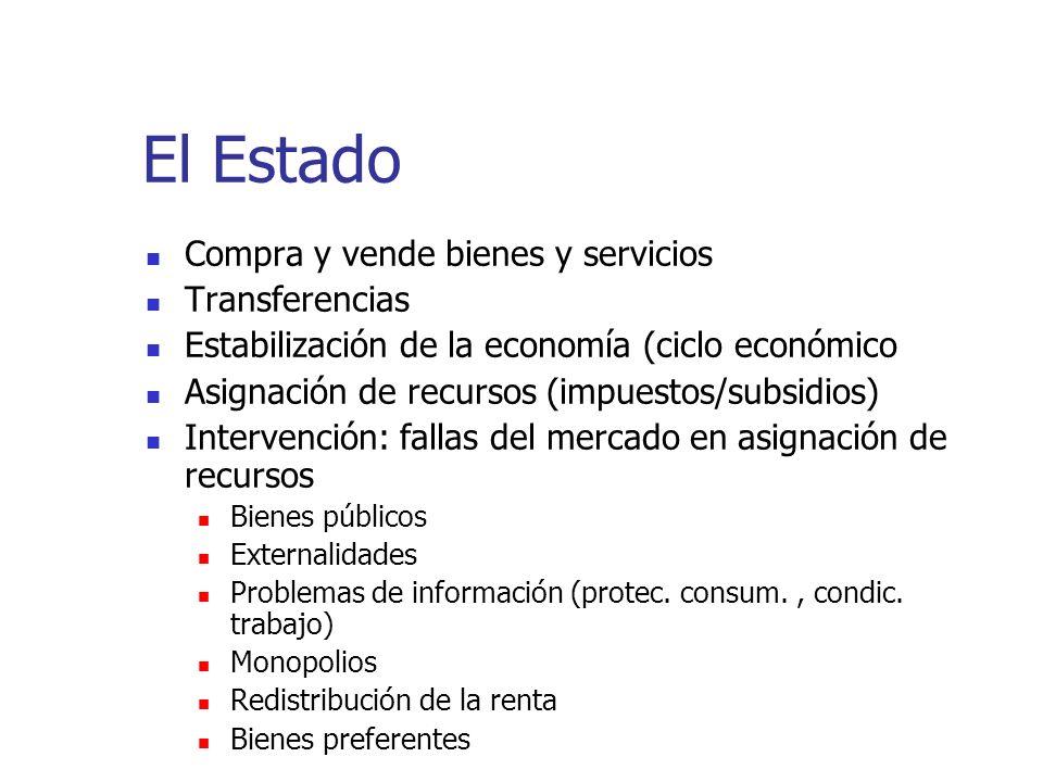 El Estado Compra y vende bienes y servicios Transferencias Estabilización de la economía (ciclo económico Asignación de recursos (impuestos/subsidios)
