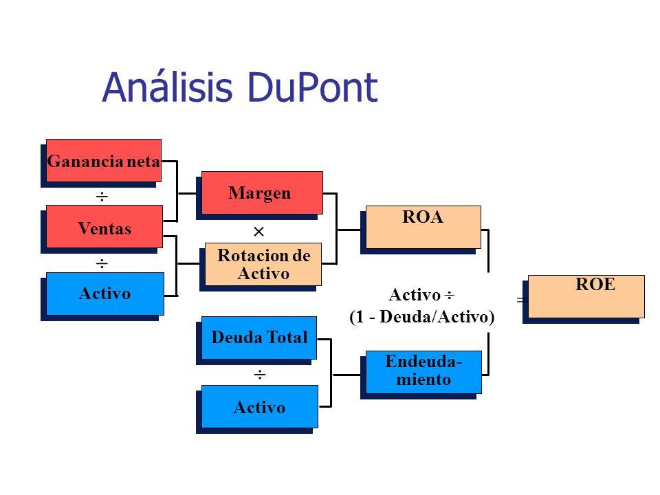 Análisis DuPont Ganancia neta Ventas Activo Margen Rotacion de Activo Deuda Total Activo ROA Endeuda- miento ROE Activo (1 - Deuda/Activo) =