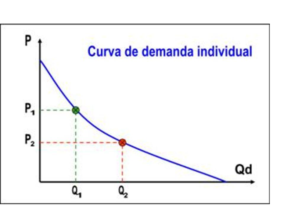 Elasticidad precio demanda La elasticidad precio de la demanda mide cómo la variación (marginal) del precio de un bien afecta a la cantidad demandada de ese bien, cuando todos los demás factores permanecen constantes.