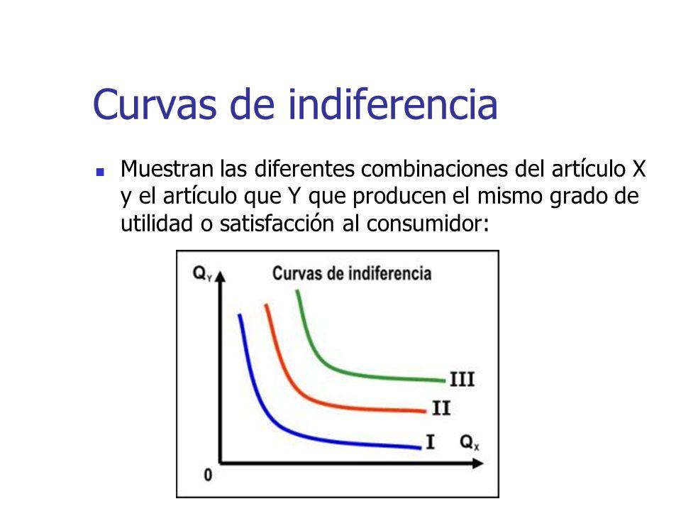 Curvas de indiferencia Muestran las diferentes combinaciones del artículo X y el artículo que Y que producen el mismo grado de utilidad o satisfacción