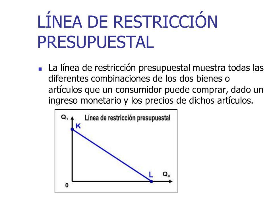 LÍNEA DE RESTRICCIÓN PRESUPUESTAL La línea de restricción presupuestal muestra todas las diferentes combinaciones de los dos bienes o artículos que un