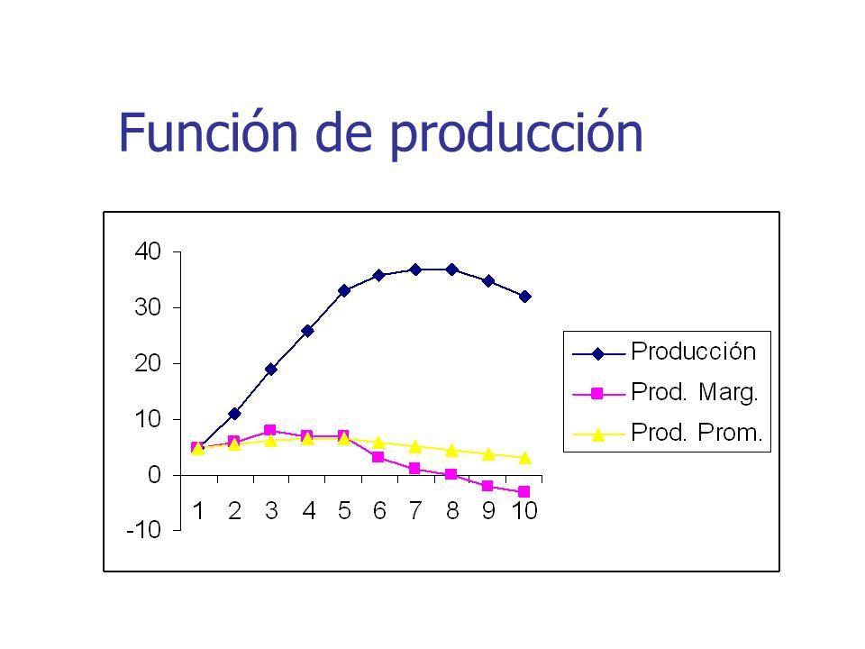 Isocuantas Las isocuantas son curvas construidas uniendo los puntos en los cuales se obtiene una cantidad específica de producción mediante diversas combinaciones de trabajo y capital.