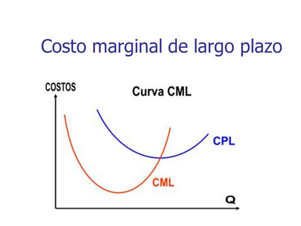 Costo marginal de largo plazo