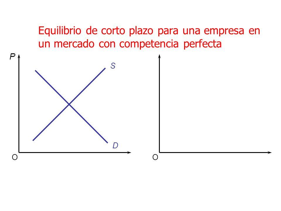 Equilibrio de corto plazo para una empresa en un mercado con competencia perfecta OO S D P
