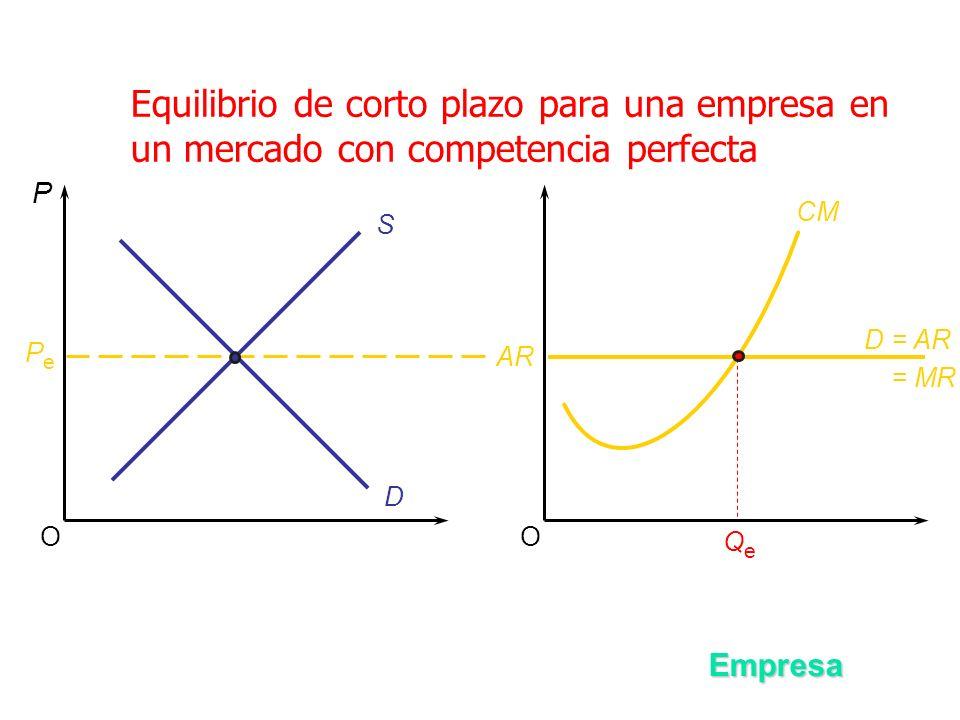 Equilibrio de corto plazo para una empresa en un mercado con competencia perfecta OO S D P PePe Empresa AR D = AR = MR CM QeQe