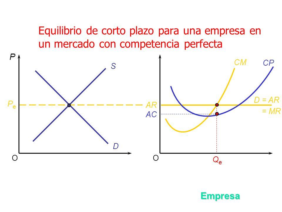 Equilibrio de corto plazo para una empresa en un mercado con competencia perfecta OO S D P PePe Empresa AR D = AR = MR CM QeQe CP AC