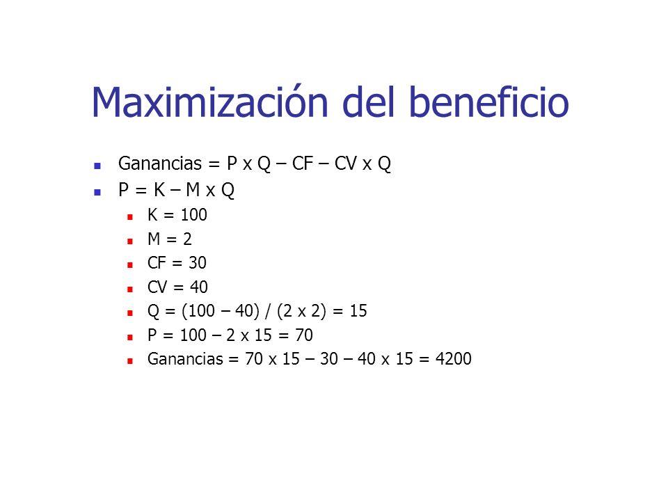 Maximización del beneficio Ganancias = P x Q – CF – CV x Q P = K – M x Q K = 100 M = 2 CF = 30 CV = 40 Q = (100 – 40) / (2 x 2) = 15 P = 100 – 2 x 15