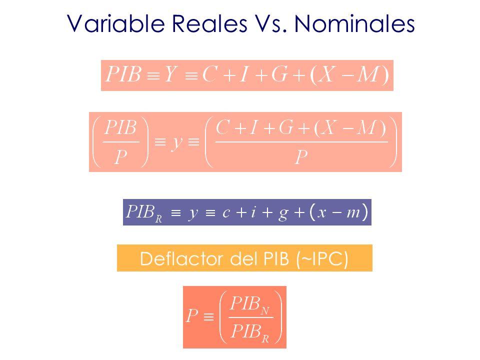 Variable Reales Vs. Nominales Deflactor del PIB (~IPC)